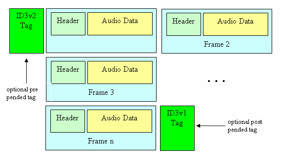 Sisoog-conceptual-model-of-an-MP3-file