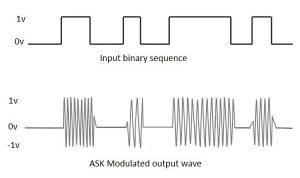 ASK modulation