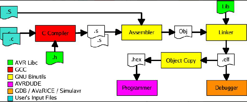 gcc-struct-sisoog