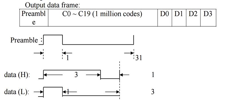 OTP Encoder