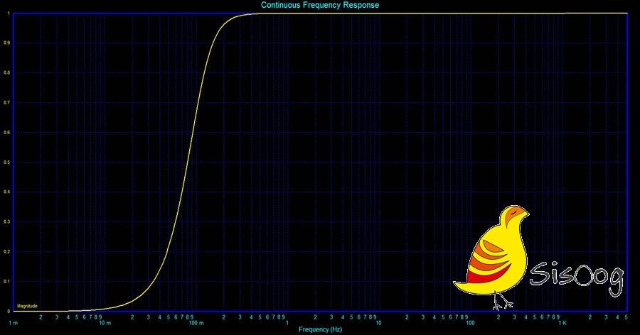 نمودار فیلتر بالا گذر 100 میلی هرتز