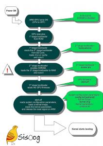 Raspberry-Pi Booting Diagram