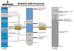 BCM2836 diagram