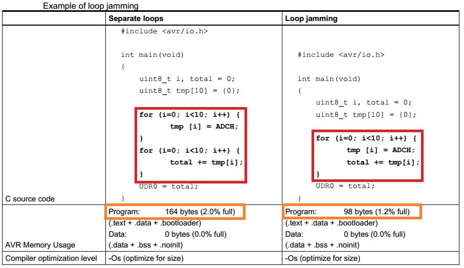 نکات و ترفندهای بهینهسازی کد C برای میکروکنترلرهای هشت بیتی AVR-قسمت اول