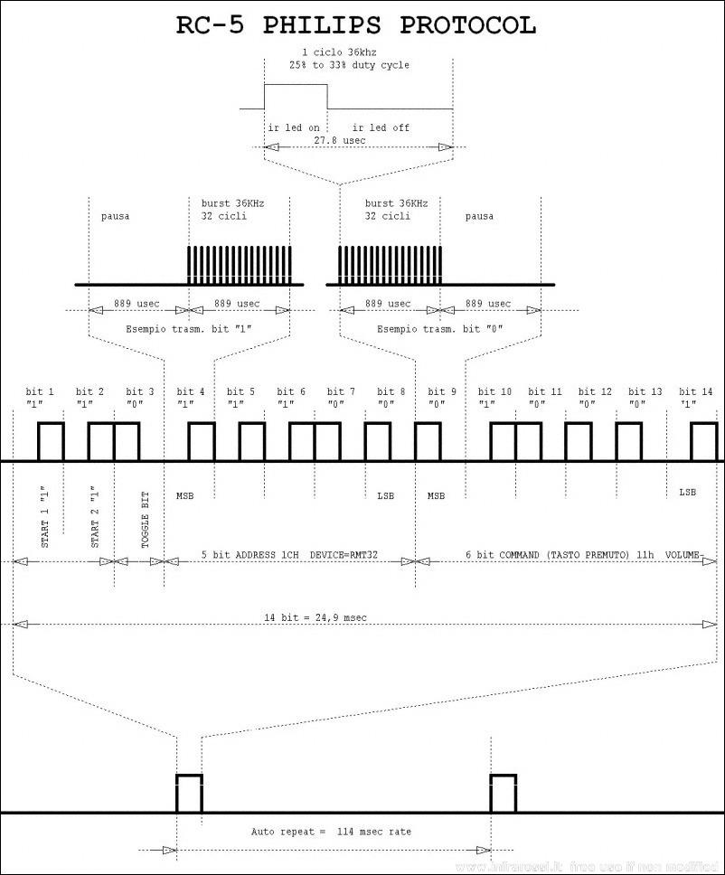 آردوینو و راه اندازی RC5