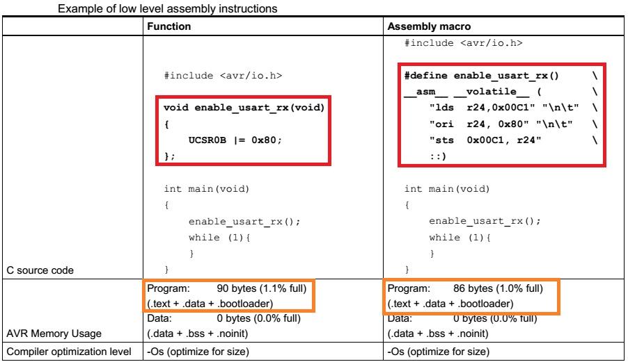نکات و ترفندهای بهینه سازی برنامه C برای میکرو