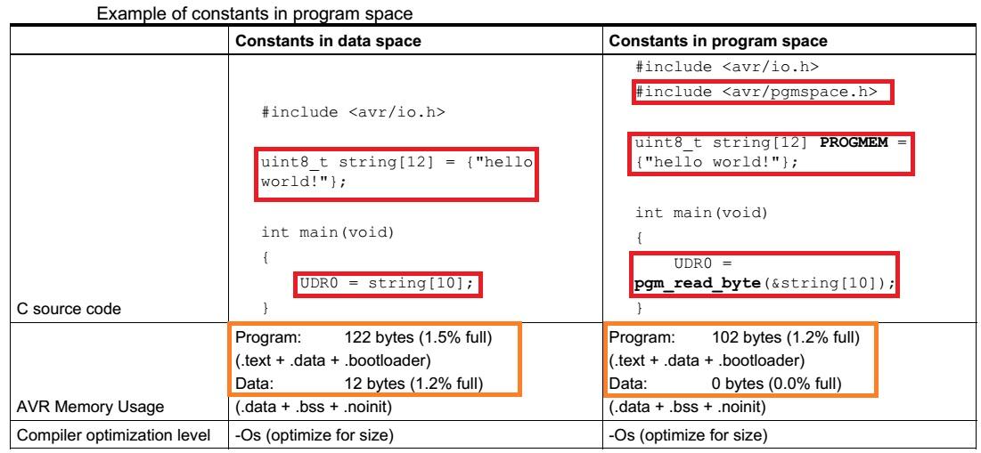 نکات و ترفندهای بهینه سازی برنامه C برای میکروکنترلر AVR -قسمت دوم