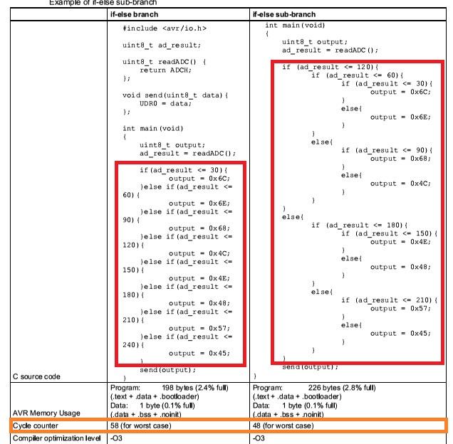 نکات و ترفندهای بهینه سازی برنامه C برای میکروکنترلر AVR