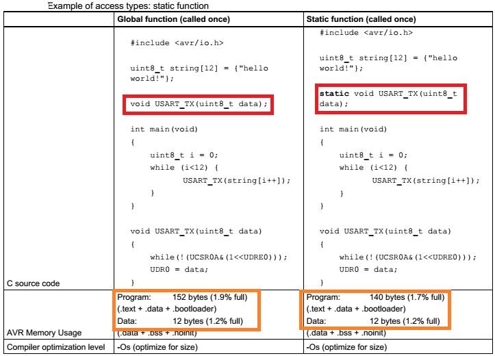 نکات و ترفندهای بهینه سازی برنامه C برای میکروکنترلر ARM