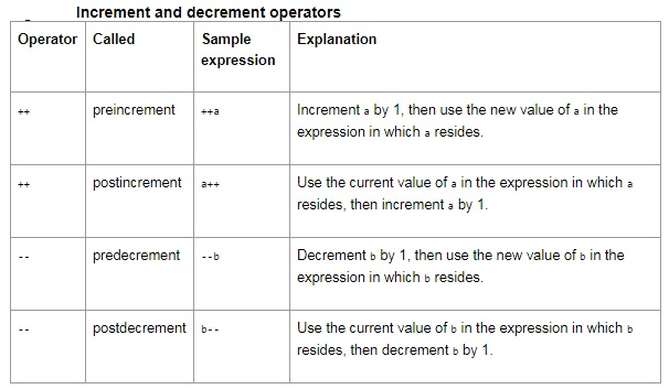 نکات و ترفندهای بهینه سازی برنامه C برای میکروکنترلر AVR -قسمت سوم
