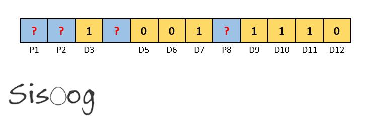 محل قرارگیری بیت های توازن در همینگ کد