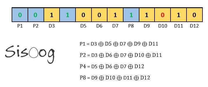 ایجاد خطا و تشخیص آن در کد همنیگ