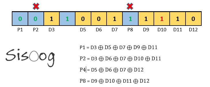 تشخیص محل خطا با توجه به بیت های توازن