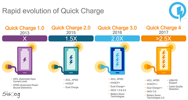 Qualcomm_Quick_Charge_History
