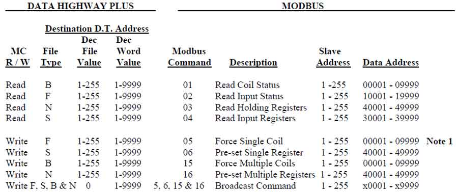 modbus address