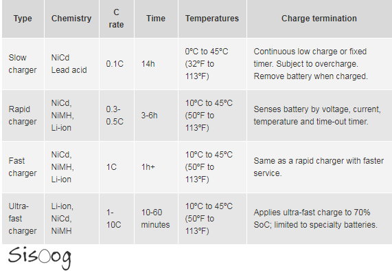 Each chemistry uses a unique charge termination