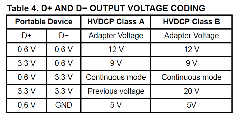 QC-3.0-Decoder-table