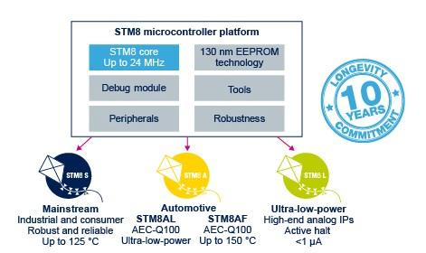دسته بندی میکروکنترلر STM8
