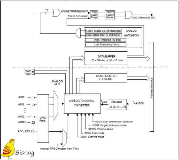 بلوک ADC میکروکنترلر STM8