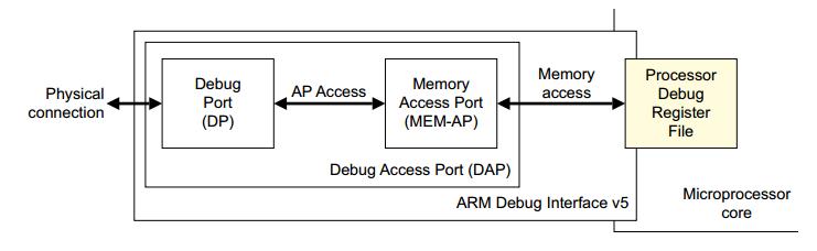رابط SWD مخصوص پروگرامر پردازنده های ARM
