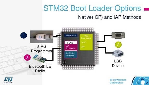 گزینه های مطرح بوت لودر STM32