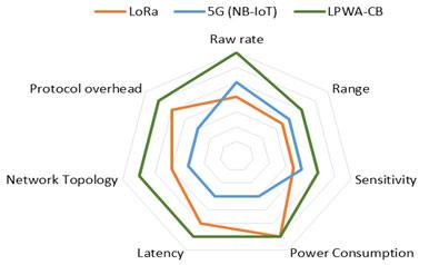 مقایسه LPWA و دیگر بستر های IOT NB-IOT LORA