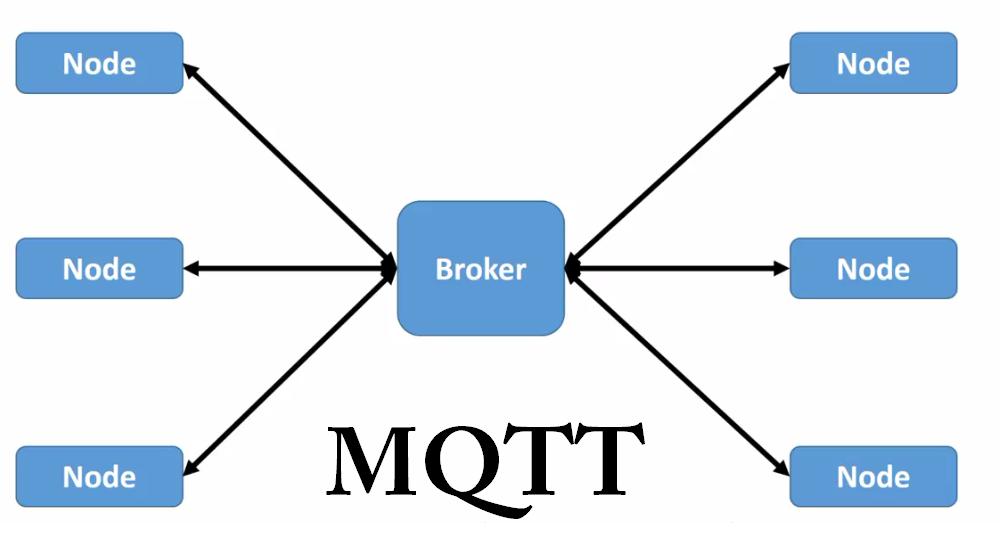 MQTT چیست و چگونه کار میکند
