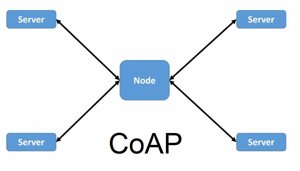 Coap چیست و چگونه کار میکند