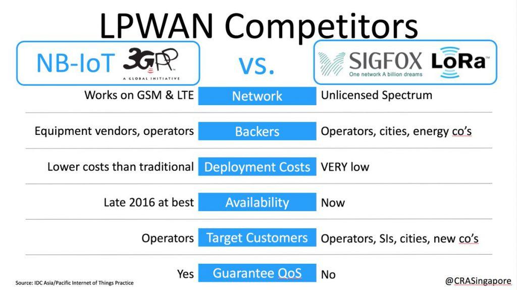 مقایسه Sigfox و NB IOT