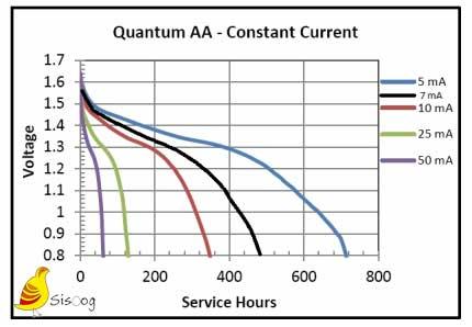 ولتاژ در مقابل ساعت سرویس برای چندین جریان ثابت.