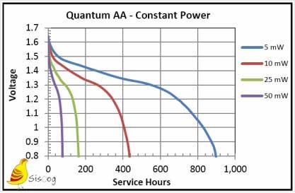 نمودار باتری قلیایی