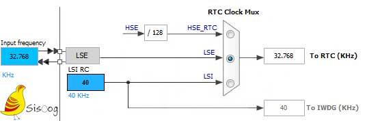 تنظیمات کریستال ساعت برای RTC در میکروکنترلر STM32