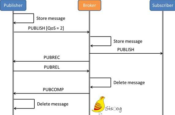 مدل QoS 2 در پروتکل MQTT