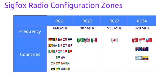 محدوده فرکانسی شبکه sigfox در کشور های مختلف