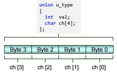 ساختار union
