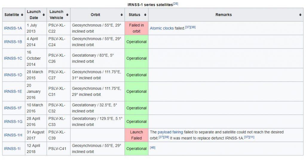 ماهواره های سیستم ناوبری هندوستان