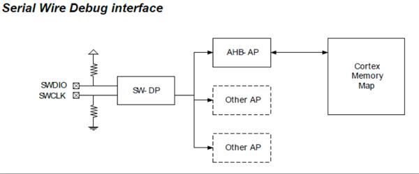 شماتیک رابط SWD برای پروگرام و دیباگ میکروکنترلر ARM