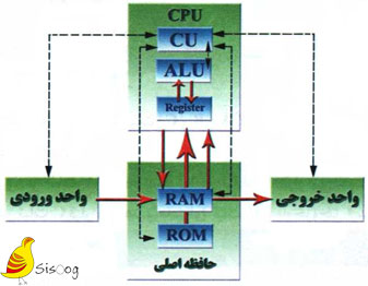 ارتباط بین CPU و واحدهای جانبی