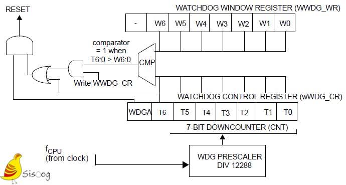 بلوک دیاگرام WWDG در STM8