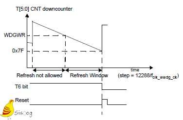 نمودار WWDG در STM8
