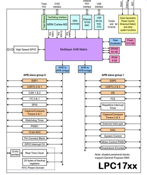 ساختار داخلی LPC1768