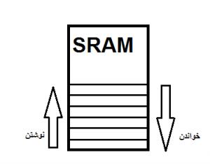 خواندن و نوشتن روی SRAM