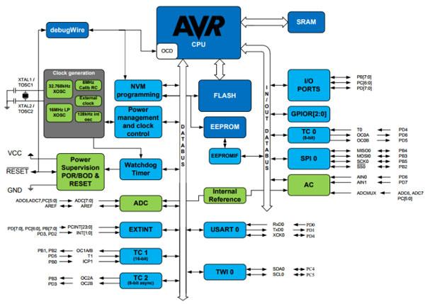 ساختار داخلی میکروکنترلر AVR