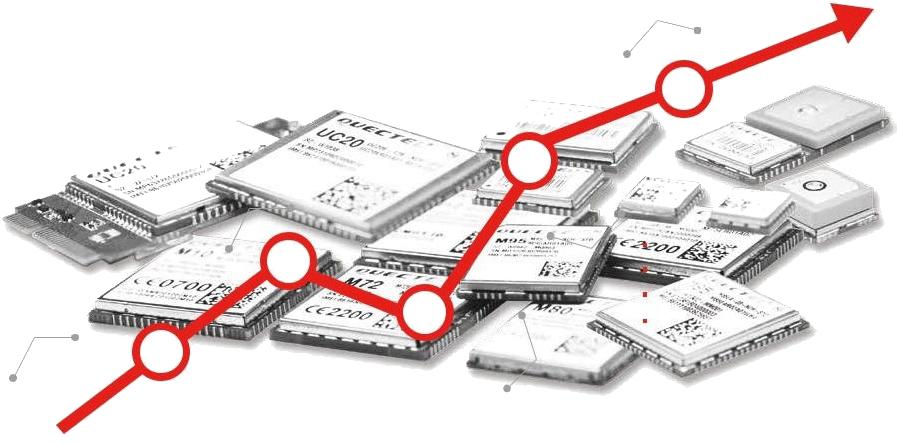 مسیر پیشرفت شرکت کویکتل