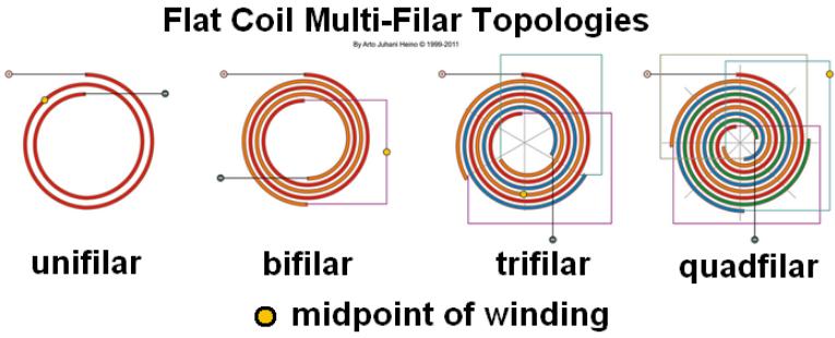 Multi filar