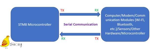 ارتباط سریال UART