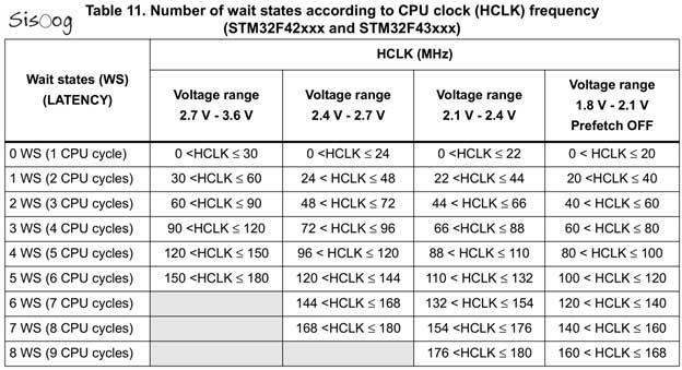 رابطه فرکانس ساعت و تعداد حالتهای انتظار