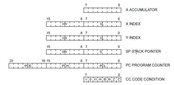 رجیستر های میکروکنترلر STM8
