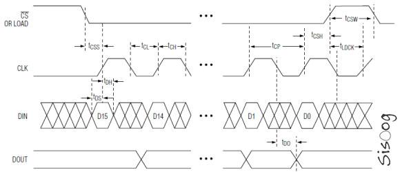 نمودار زمان بندی MAX7219