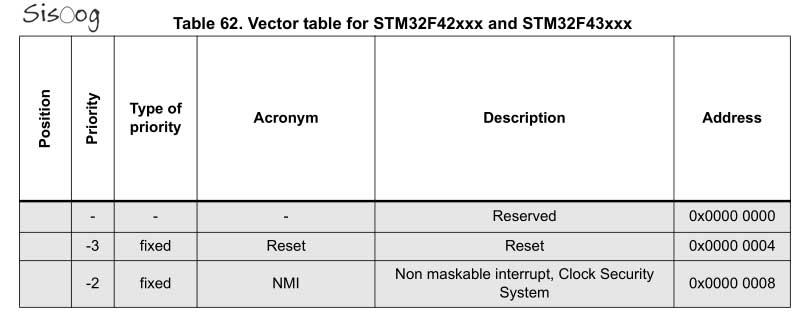 vector table for STM32F4
